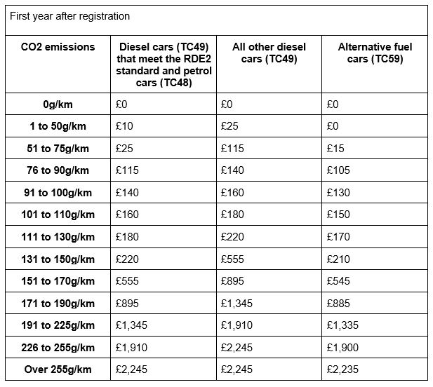 A table comparing CO2 emissions to cost of tax by fuel used in vehicle