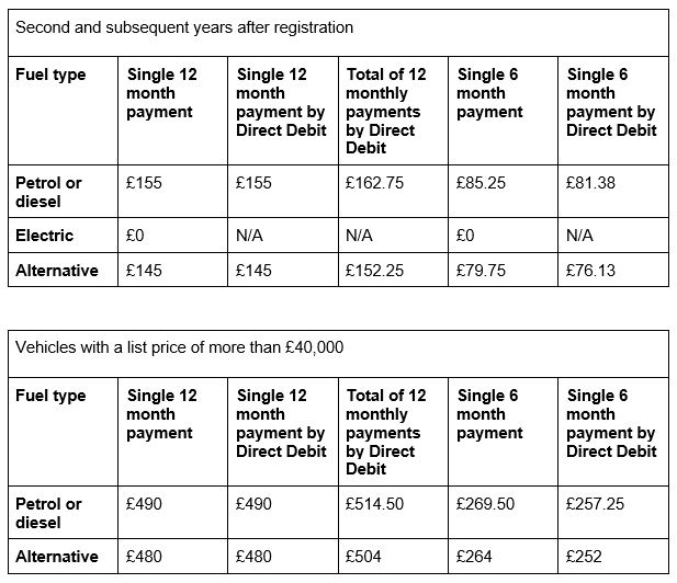 Two tables showing tax cost of vehicles against their fuel type and cost of tax of vehicles over £40,000 list price